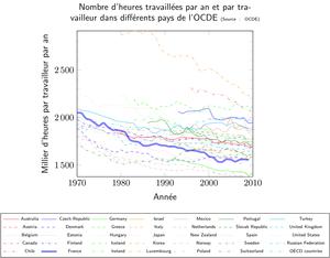 Nombre d'heures travaillées par travailleur et par an dans différents pays de l'OCDE