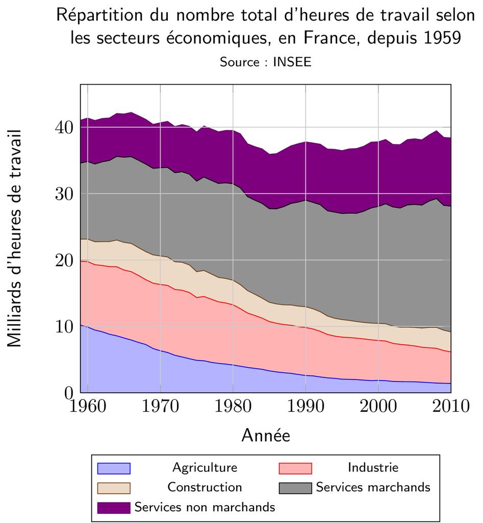 Répartition du nombre d'heures travaillées selon les secteurs économiques, en France, depuis 1959 (source: INSEE)