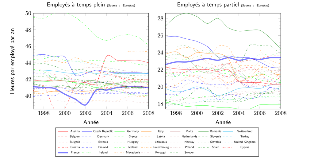 Évolution du nombre d'heures travaillées à temps plein et partiel entre 1997 et 2008