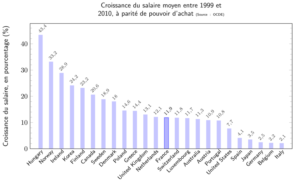 Croissance des salaires entre 1999 et 2010 à parité de pouvoir d'achat