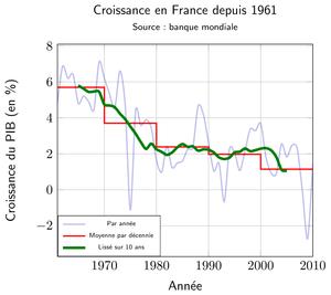 Croissance française du PIB depuis 1961