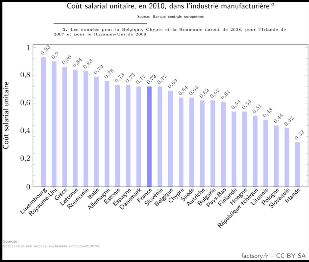 Coût salarial unitaire, en 2010 en Europe, dans l'industrie manufacturière. Ce coût va de 0,32 en Irlande à 0,93 au Luxembourg. Les coûts en France sont plus faibles qu'en Allemagne, Italie, Espagne ou Raoyaume-Uni.