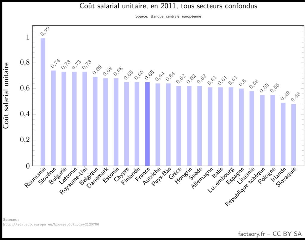 Coût salarial unitaire, en 2011, tous secteurs confondus. Le coût salarial unitaire en Europe va de 0,48 pour la Slovaquie à 0,99 pour la Roumanie. La France est à 0,65.