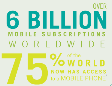 6 milliards de souscriptions à des portables. 75% de la population a accès aux mobiles