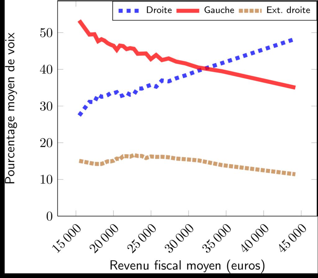 La gauche fait plus de voix chez les bas revenus, la droite chez les haut revenus et l'extrême droite a une légère tendance à la baisse avec la montée des revenus.