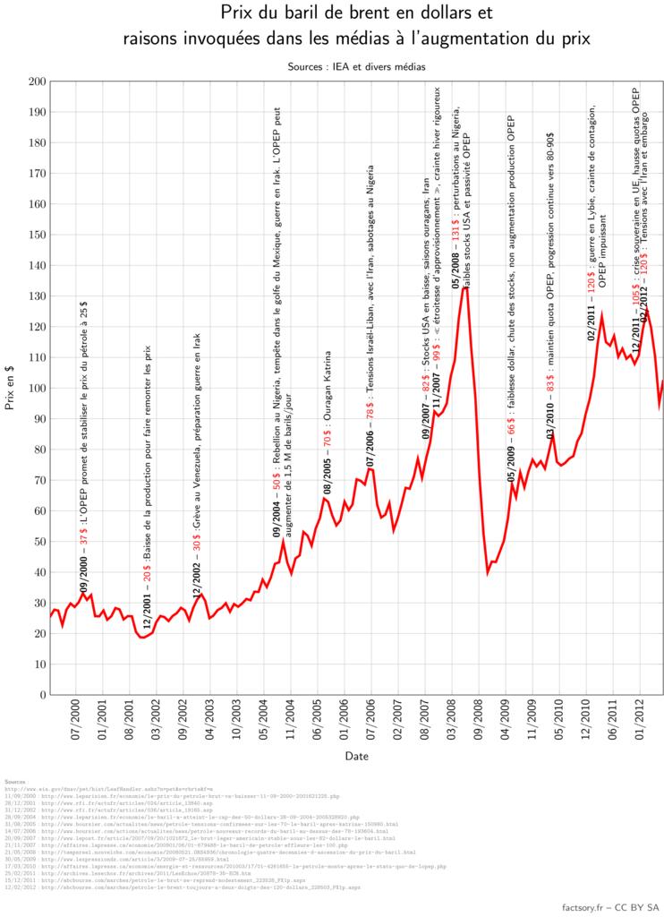 Les raisons invoquées à la hausse du prix du pétrole (brent) sont très souvent conjoncturelles (météo, guerres, rebellions, tensions géopolitiques, …)