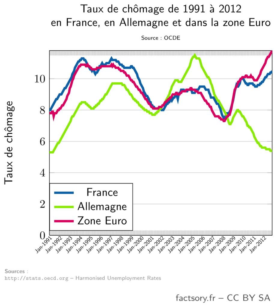 Taux de chômage en France, en Allemagne et dans la zone Euro de 1991 à 2012 (source : OCDE)