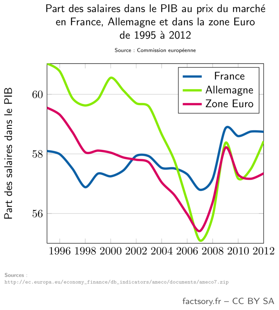 Part des salaires dans le PIB en France, en Allemagne et dans la zone Euro entre 1995 et 2012. Source : Commission européenne