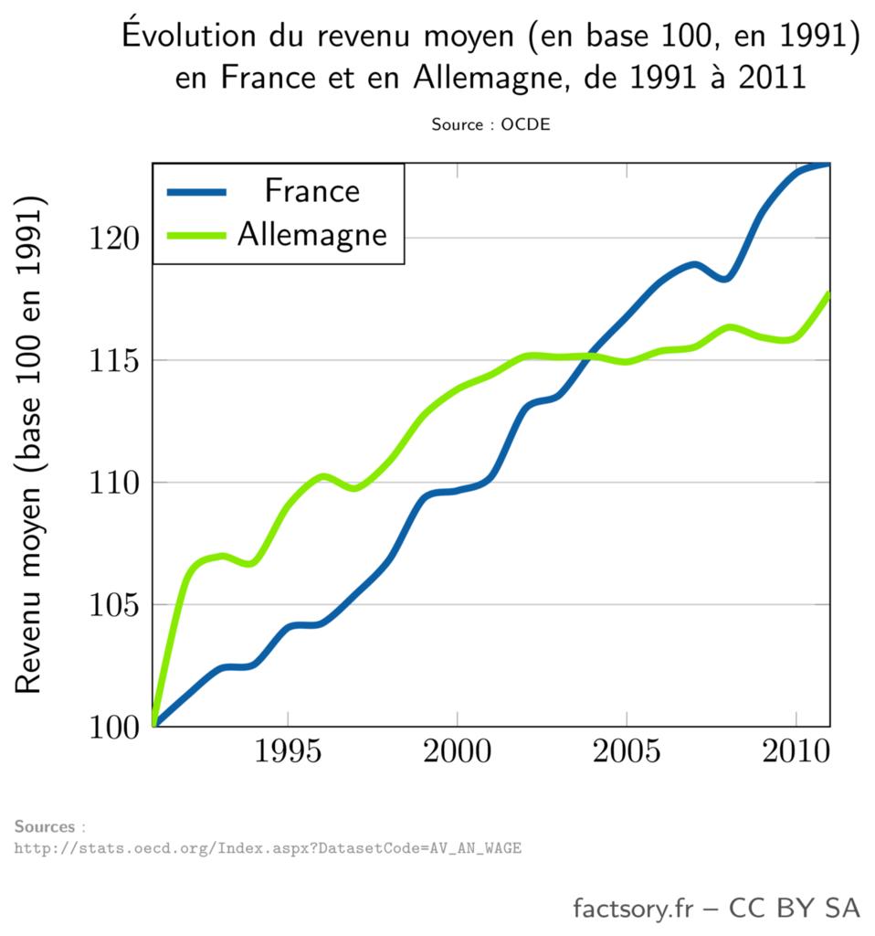 Évolution du salaire moyen en France et en Allemagne de 1991 à 2011