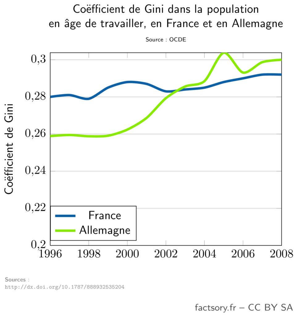 Évolution du coefficient de Gini en France et en Allemagne de 1996 à 2008