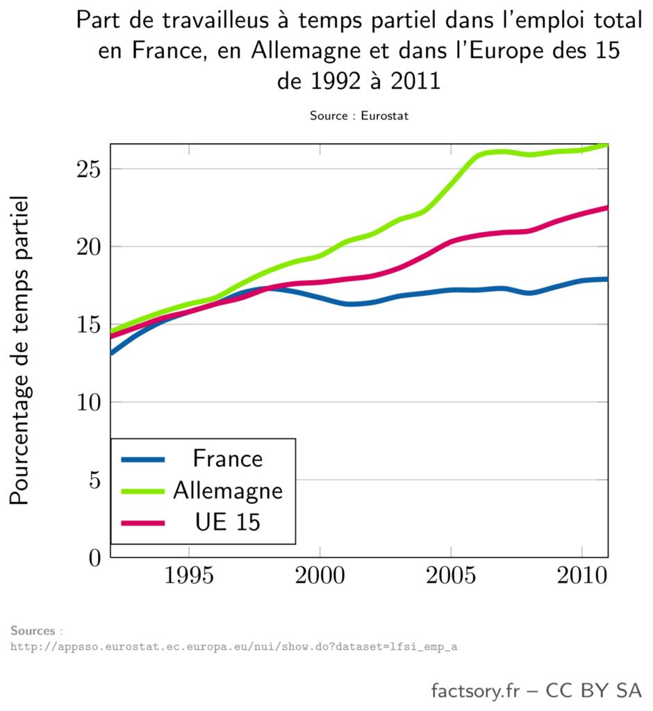 Part des travailleurs à temps partiels en France, en Allemagne et dans l'Europe des 15.