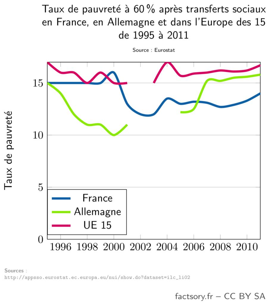 Taux de pauvreté en France, en Allemagne et dans l'Europe des 15 de 1995 à 2011