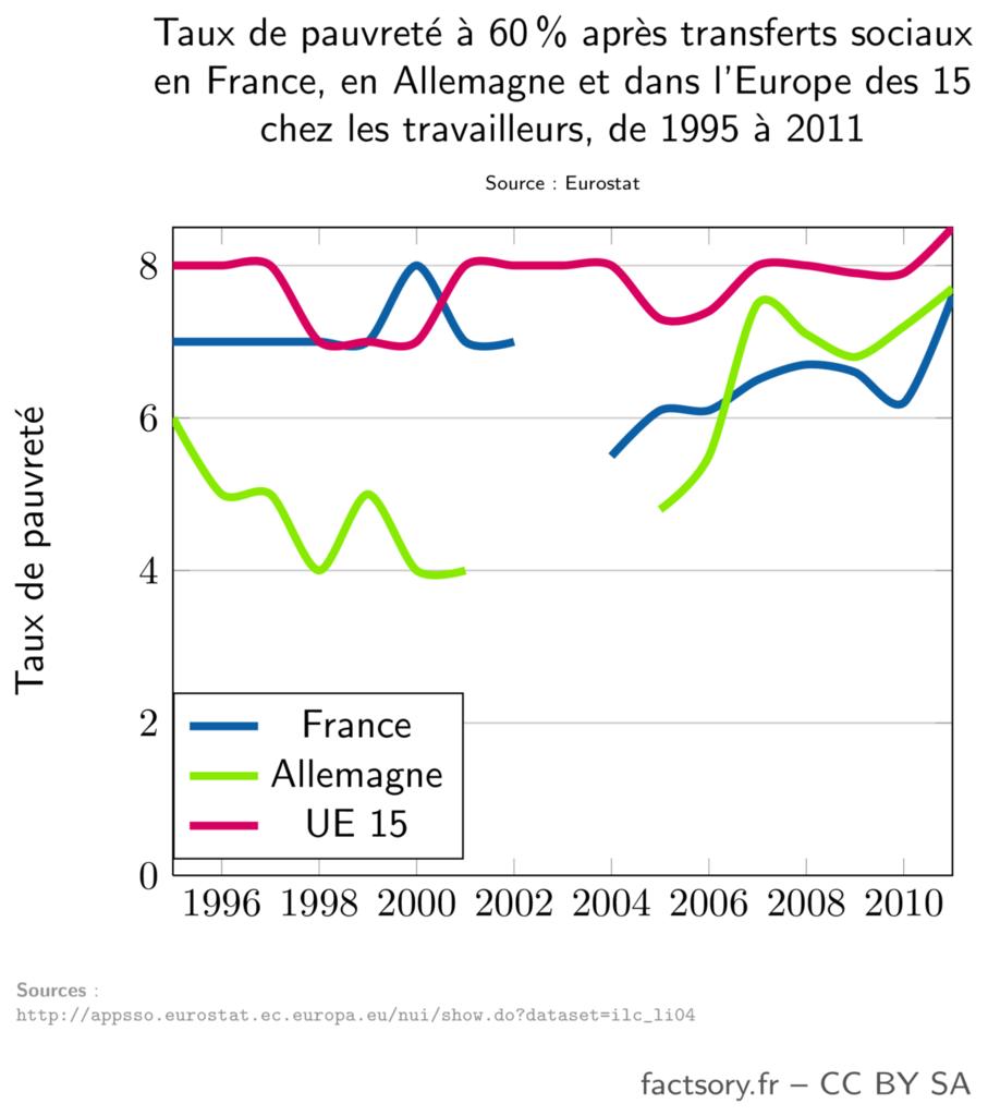 Pourcentage de travailleurs pauvres en France, en Allemagne et dans l'Europe des 15 de 1995 à 2011