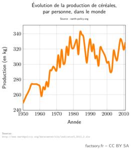 La production de céréales dans le monde par personne a atteint son maximum dans le milieu des années 1980, autour de 340kg/an/personne. Avec la montée du prix de pétrole, la production est repassée de 290kg à environ 330.