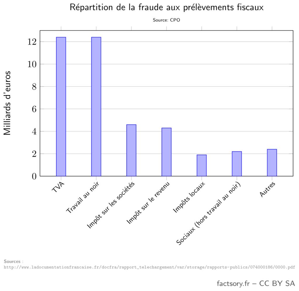 Fraudes aux prélèvements fiscaux d'après le conseil des prélèvements obligatoires