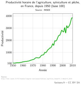 Productivité horaire de l'agriculture, de la sylviculture et de la pêche en France, entre 1950 et 2010