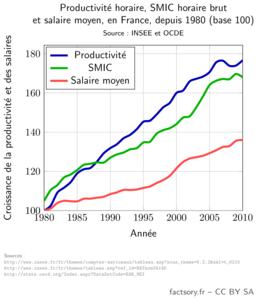 Comparaison de l'augmentation de la productivité, du SMIC et du salaire moyen horaires en France en euros constant, entre 1980 et 2010