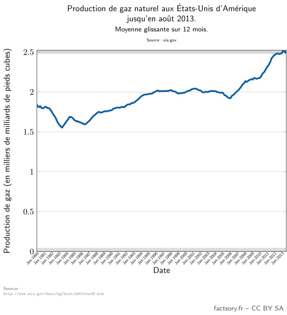 Production de gaz aux États-Unis d'Amérique