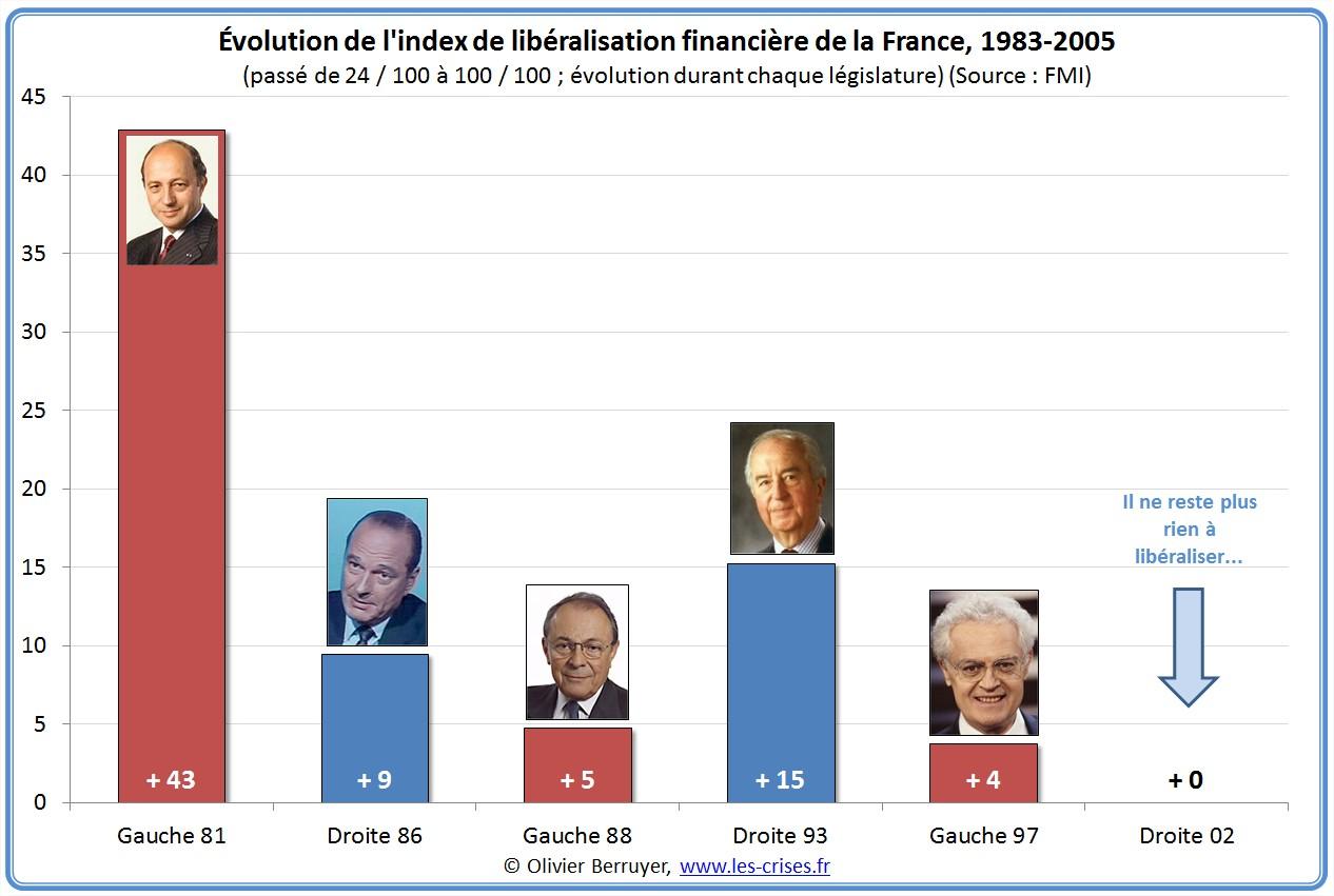 Index libéralisation financière France dérégulation