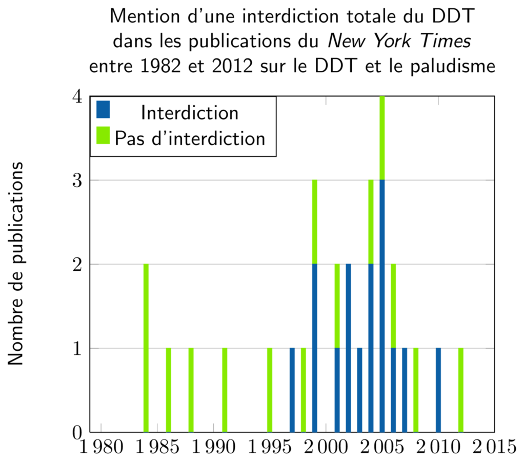 nyt-ddt-malaria-interdiction