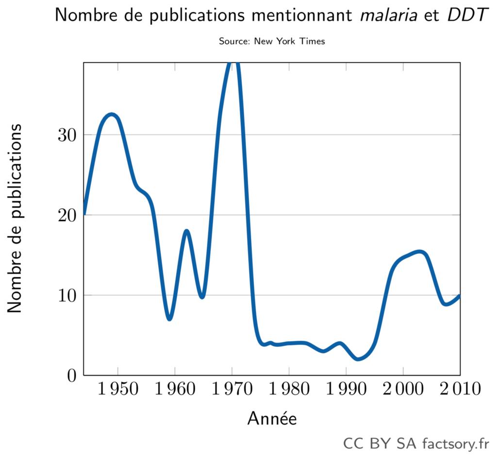 Évolution du nombre de publications dans le New York Times avec les termes malaria et DDT.
